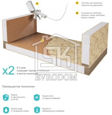 Система звукоизоляции от компании Evrodom